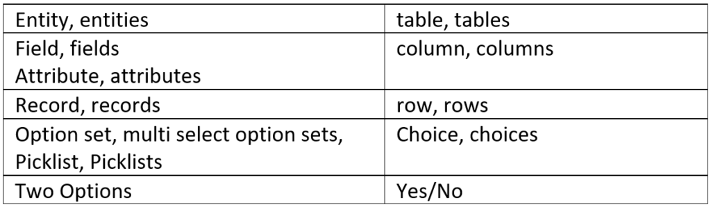neue Terminologie im Dataverse